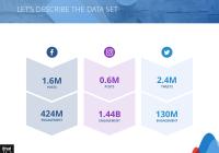2019 Social Media Industry Benchmark Report   Rival Iq within Er Diagram Of Instagram