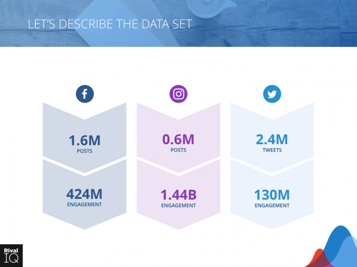 Permalink to 2019 Social Media Industry Benchmark Report | Rival Iq within Er Diagram Of Instagram