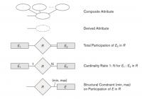 226 – Database Mid · Gitbook in Er Diagram Dotted Underline