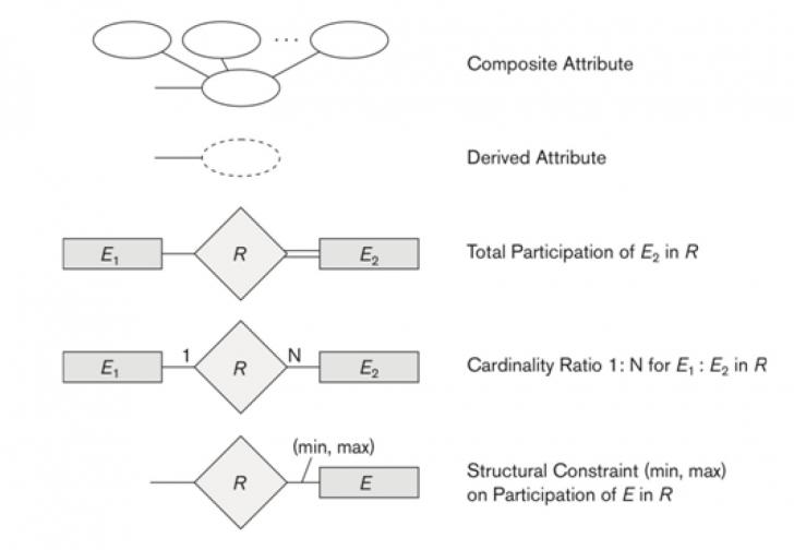 Permalink to 226 – Database Mid · Gitbook in Er Diagram Dotted Underline