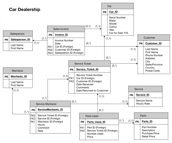 Permalink to 25 References Of Relational Database Schema Diagram inside Relational Database Schema Diagram