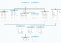 27 Good Entity Relationship Model Diagram Samples | Database for Relational Database Model Diagram