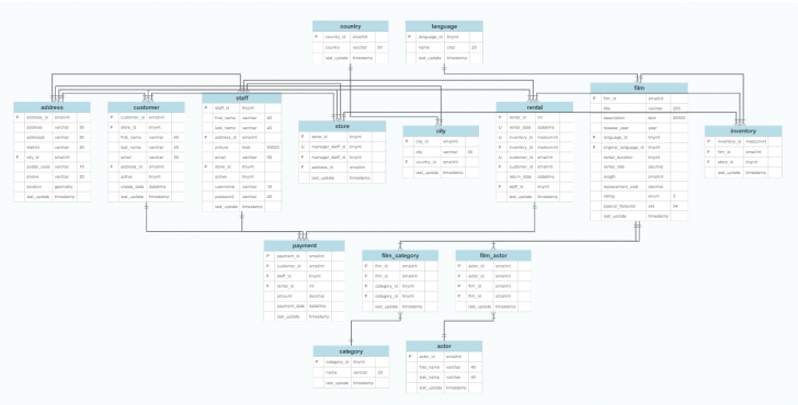 Permalink to 27 Good Entity Relationship Model Diagram Samples | Database for Relational Database Model Diagram