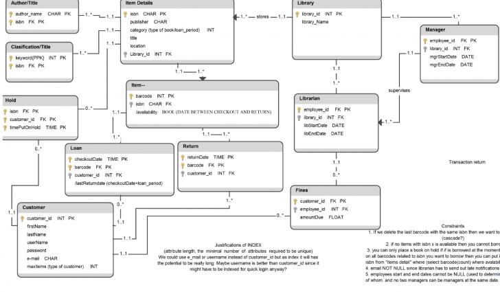 Permalink to Er Diagram Composite Primary Key