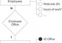 28+ [ Rules For Er Diagram ] | Syntax Of An Erd Entity regarding Erd Dbms