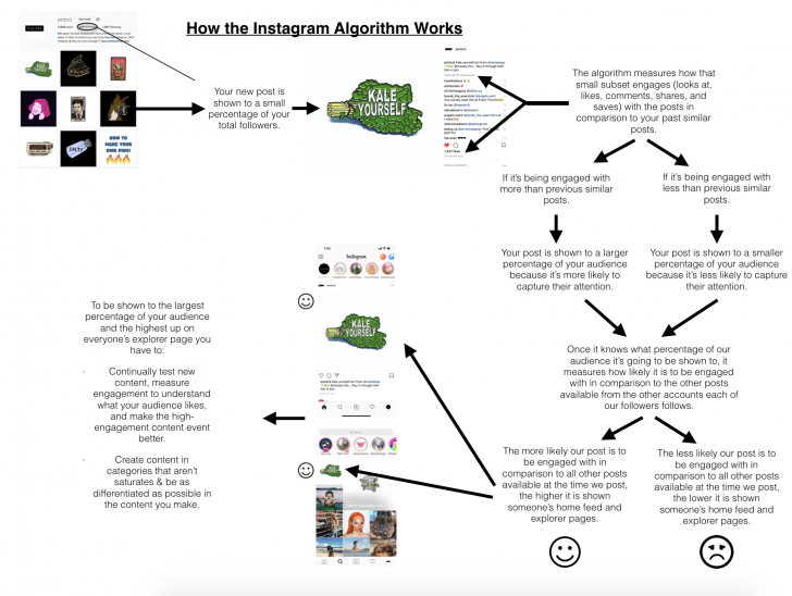 Permalink to 3 Simple Steps To Check If You're Shadowbanned On Instagram pertaining to Er Diagram For Instagram