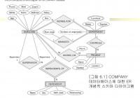6 장. Er-관계 사상에 의한 관계 데이터베이스 설계 – Ppt Download with regard to 데이터베이스 Er 다이어그램
