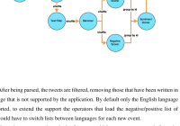 7: Data Flow Of The Sentiment Analysis Application