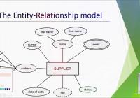 8 Composite Attribute In Entity Relationship Diagram (Erd) In Urdu Hindi throughout Er Diagram Composite Attribute
