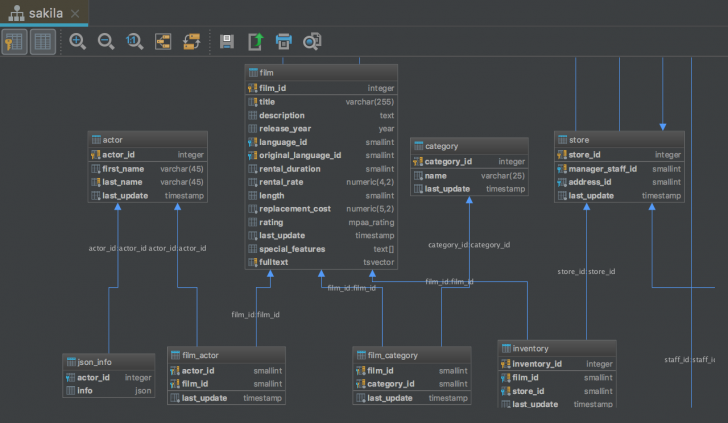 Permalink to Intellij Database Er Diagram
