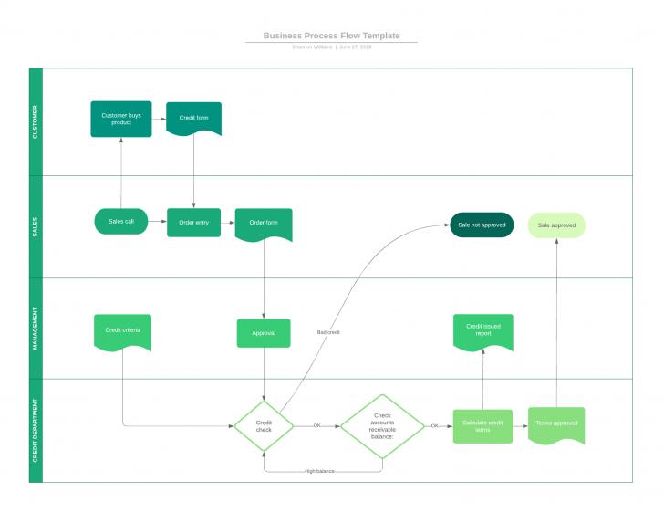 Permalink to 9 Top Business Analysis Models | Lucidchart Blog regarding A/l Ict Er Diagram