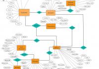 A Entity Relationship Diagram Showing Banking System with Er Diagram Database Design