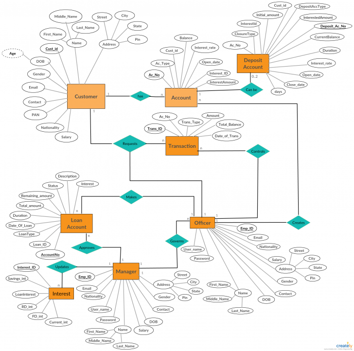 Permalink to A Entity Relationship Diagram Showing Banking System within Er Diagram Syntax
