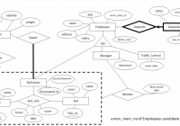 A, Given The Er Diagram Above, Design Correspondin regarding Er Diagram Unique Attribute