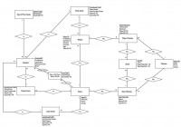 A More Advanced, Larger Entity Relationship Diagram (Erd pertaining to Er Diagram Thick Line