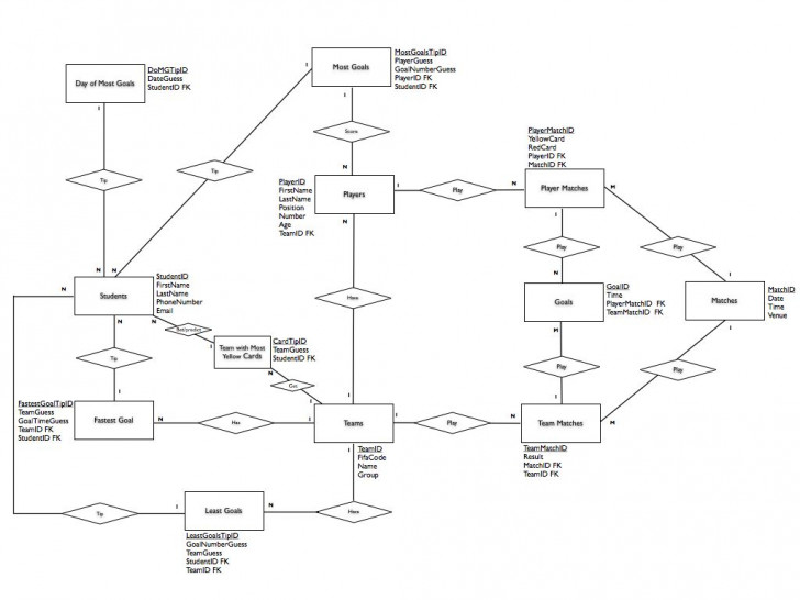 Permalink to A More Advanced, Larger Entity Relationship Diagram (Erd pertaining to Er Diagram Thick Line