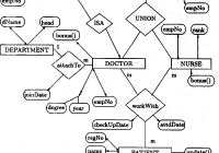 A Normal Form Object-Oriented Entity Relationship Diagram regarding Object Relationship Diagram