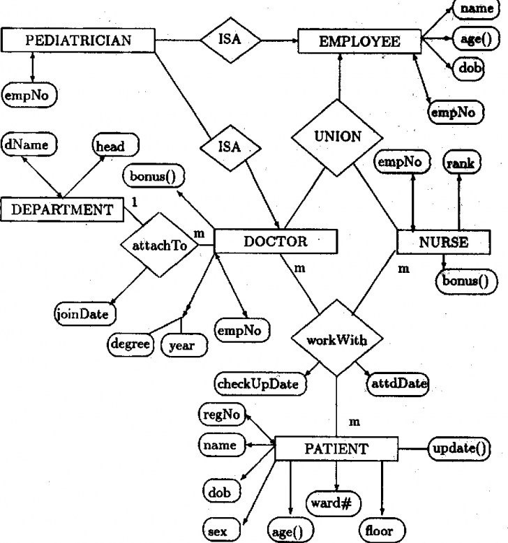 Permalink to A Normal Form Object-Oriented Entity Relationship Diagram regarding Object Relationship Diagram