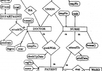 A Normal Form Object-Oriented Entity Relationship Diagram with Object Relationship Diagram