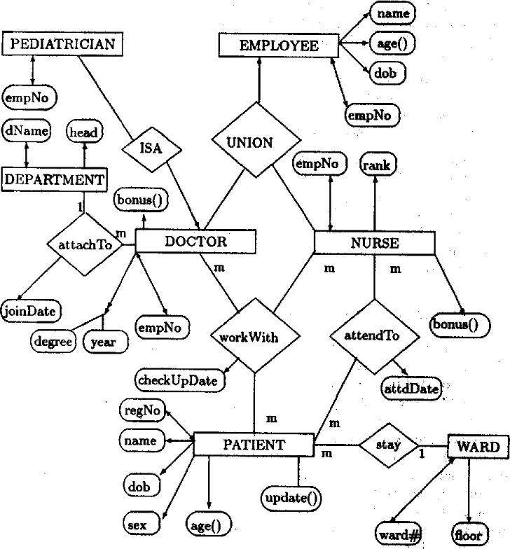 Permalink to A Normal Form Object-Oriented Entity Relationship Diagram with Object Relationship Diagram