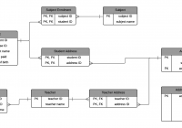 A Step-By-Step Guide To Normalization In Dbms With Examples with regard to Er Diagram Normalization
