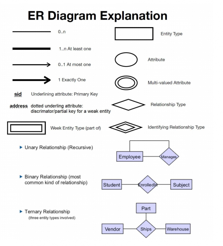 Permalink to About Database System, Draw Extended Entity Relati intended for Erd Relationship Types
