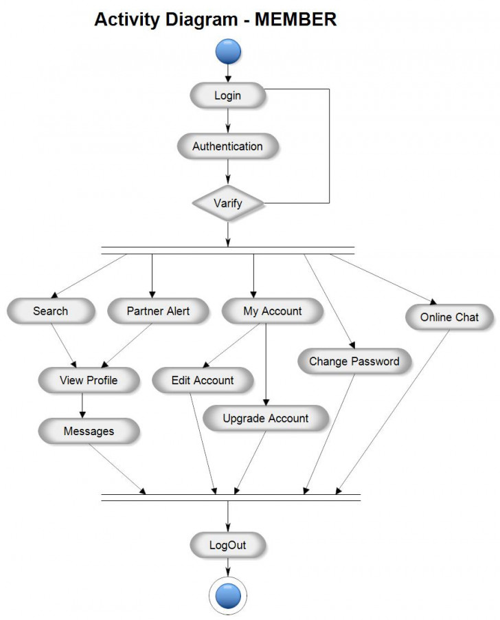 Permalink to Er Diagram For Matrimonial Website