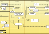 Activity Diagram Templates To Create Efficient Workflows – Creately Blog intended for Er Diagram Examples For College Management System