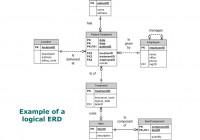 Agenda For Week 1/31 & 2/2 Learn About Database Design – Ppt inside Logical Erd