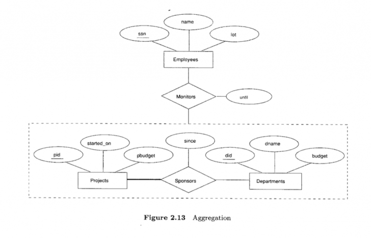 Permalink to Aggregation Vs Ternary Relationship – When To Use in Er Diagram Aggregation