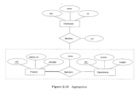 Aggregation Vs Ternary Relationship – When To Use intended for Er Diagram Ternary Relationship