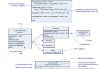 Agile Data pertaining to Primary Key In Er Diagram Examples