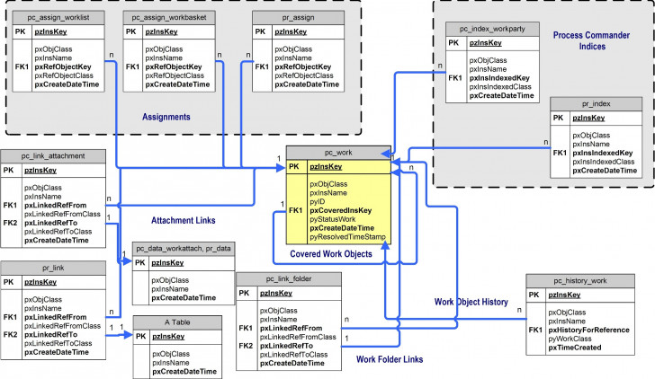 Permalink to An Entity-Relationship Diagram For Work Object Tables In The within Er Diagram For Database Tables