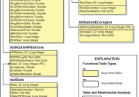 An Entity-Relationship Diagram Showing A Graphical inside Entity Relationship Table