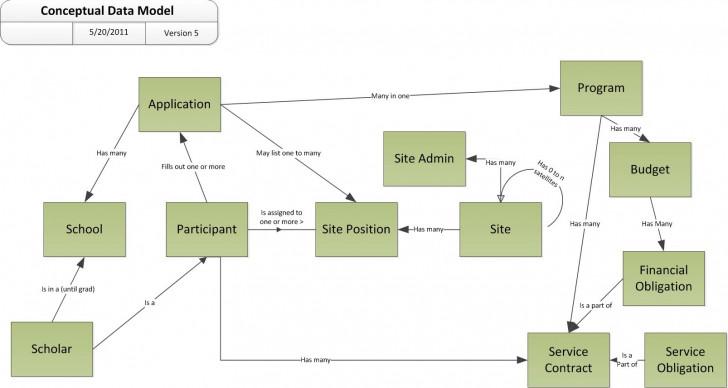 Permalink to An Example Conceptual Data Model Diagram | Leonard S. Woody regarding Data Model Diagram Example