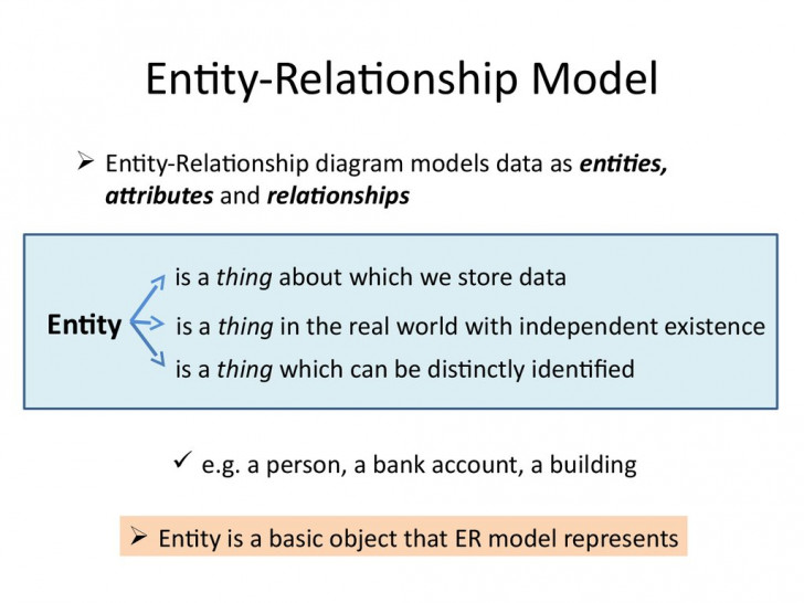Permalink to Analysis And Design Of Data Systems. Entity Relationship for Entity Relationship Analysis