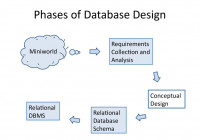 Analysis And Design Of Data Systems. Entity Relationship in Entity Relationship Analysis