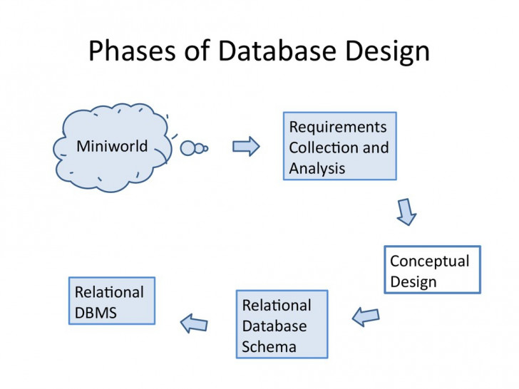 Permalink to Analysis And Design Of Data Systems. Entity Relationship in Entity Relationship Analysis