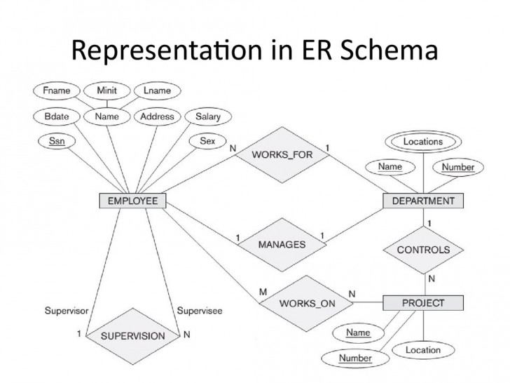 Permalink to Analysis And Design Of Data Systems. Entity Relationship in Participation In Er Diagram