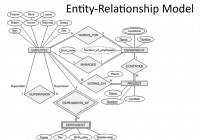 Analysis And Design Of Data Systems. Entity Relationship intended for Entity Relationship Model