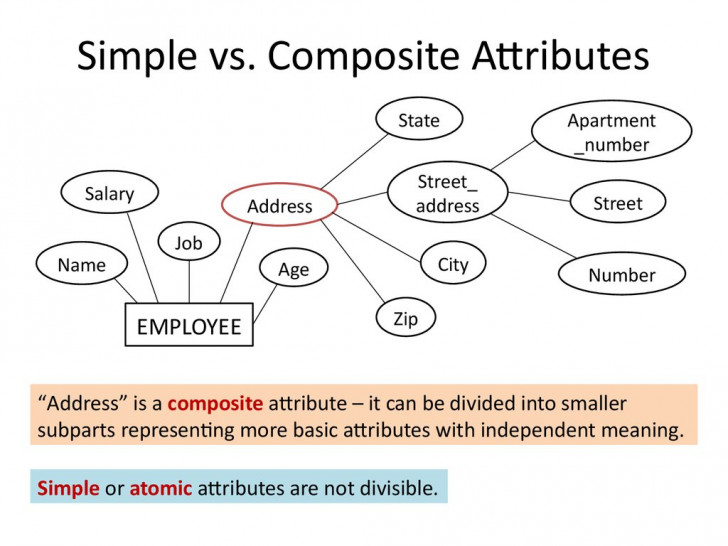 Permalink to Analysis And Design Of Data Systems. Entity Relationship regarding Er Diagram Composite Attribute