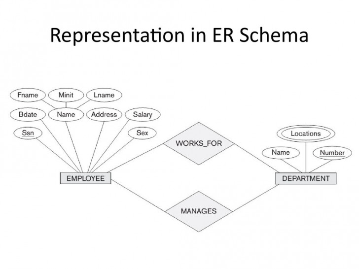 Permalink to Analysis And Design Of Data Systems. Entity Relationship with Er Diagram Roles