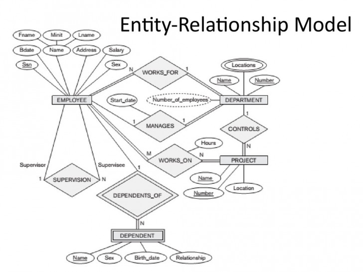 Permalink to Analysis And Design Of Data Systems. Entity Relationship within Entity Relationship Design