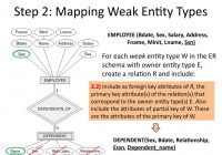 Analysis And Design Of Data Systems. Er To Relational in Er Diagram Partial Key