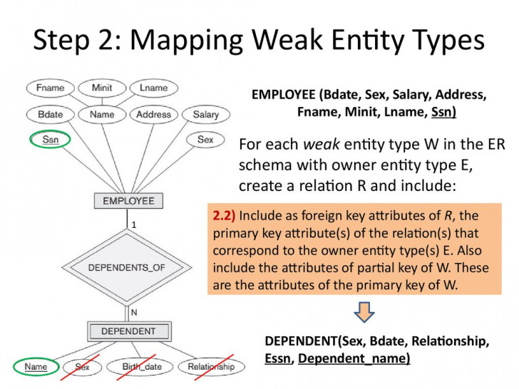 Permalink to Analysis And Design Of Data Systems. Er To Relational in Er Diagram Partial Key
