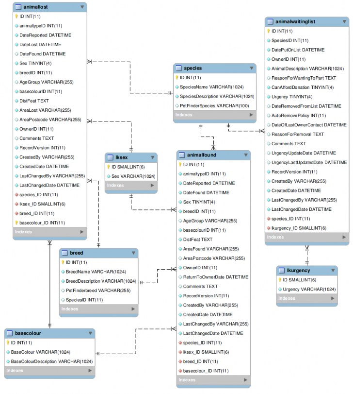 Permalink to Appendix: Entity Relationship Diagrams — Asm 44U Documentation throughout Er Diagram List