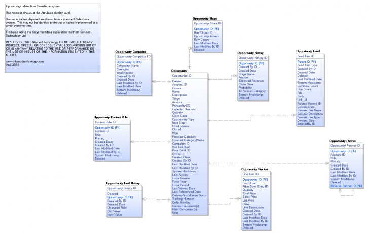 Permalink to Application Data Model Examples – Silwood Technology pertaining to Erwin Model