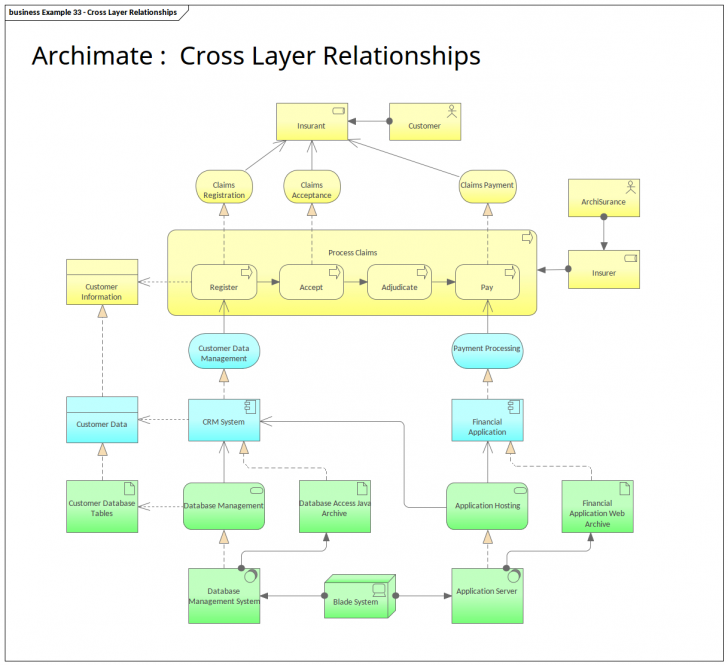 Permalink to Archimate Cross Layer Relationships | Enterprise Architect pertaining to Enterprise Relationship Diagram