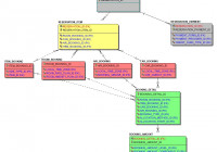 Article 3: Designing A Data Warehouse For Google Cloud throughout Er Diagram Vs Dimensional Modelling
