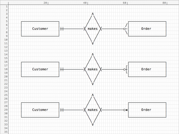 Permalink to Ascii Entity Relationship Diagrams — Helftone in Er Diagram Arrow Notation